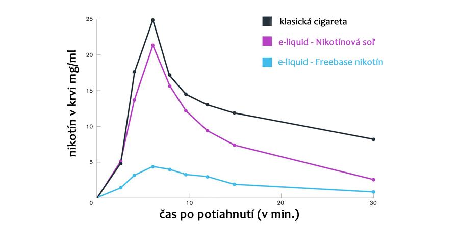 Nikotínová soľ, jej výhody a pre koho je určená? (www.e-smoke.sk)